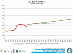Whatcom County Jail projections